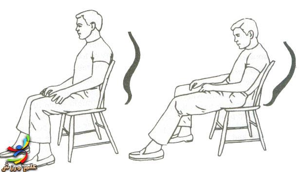 صحیح نشستن, ایستادن,راه رفتن و خوابیدن,