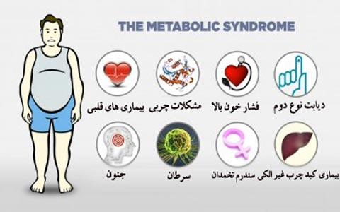 سندرم متابولیک