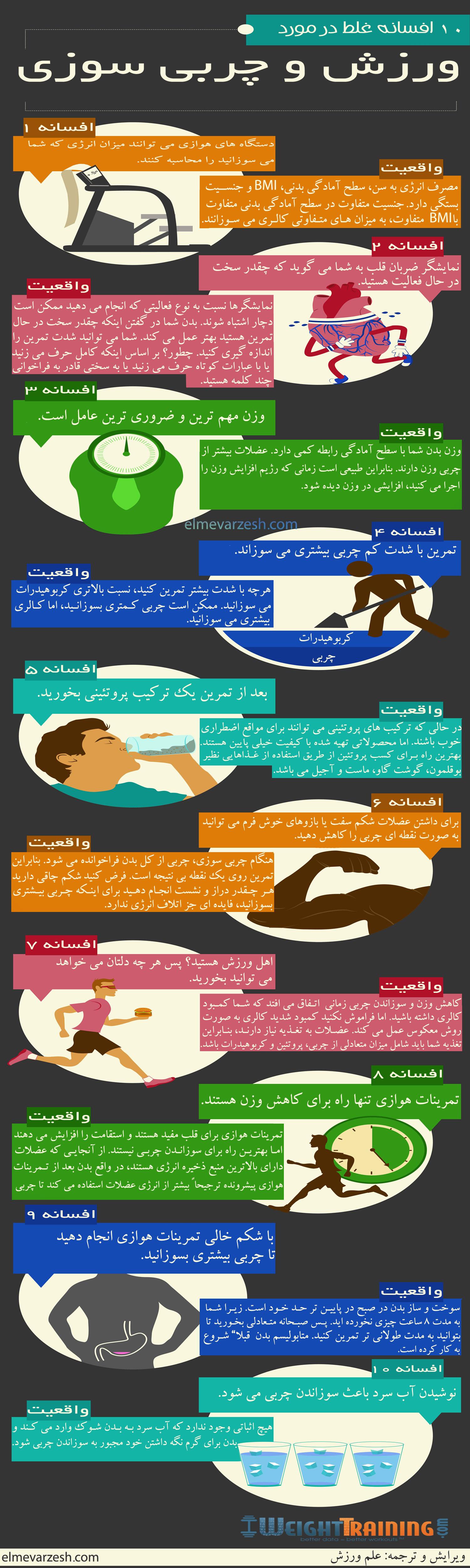 اینفوگرافی: 10 افسانه غلط در مورد ورزش و چربی سوزی