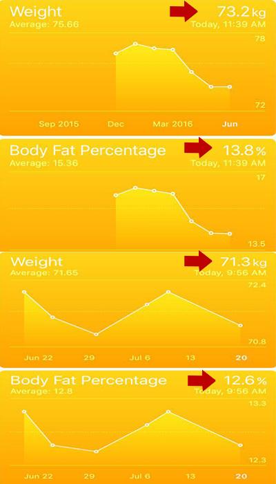 کتاب چالش کاهش وزن و تناسب اندام