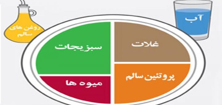 اینفوگرافی بشقاب غذای سالم