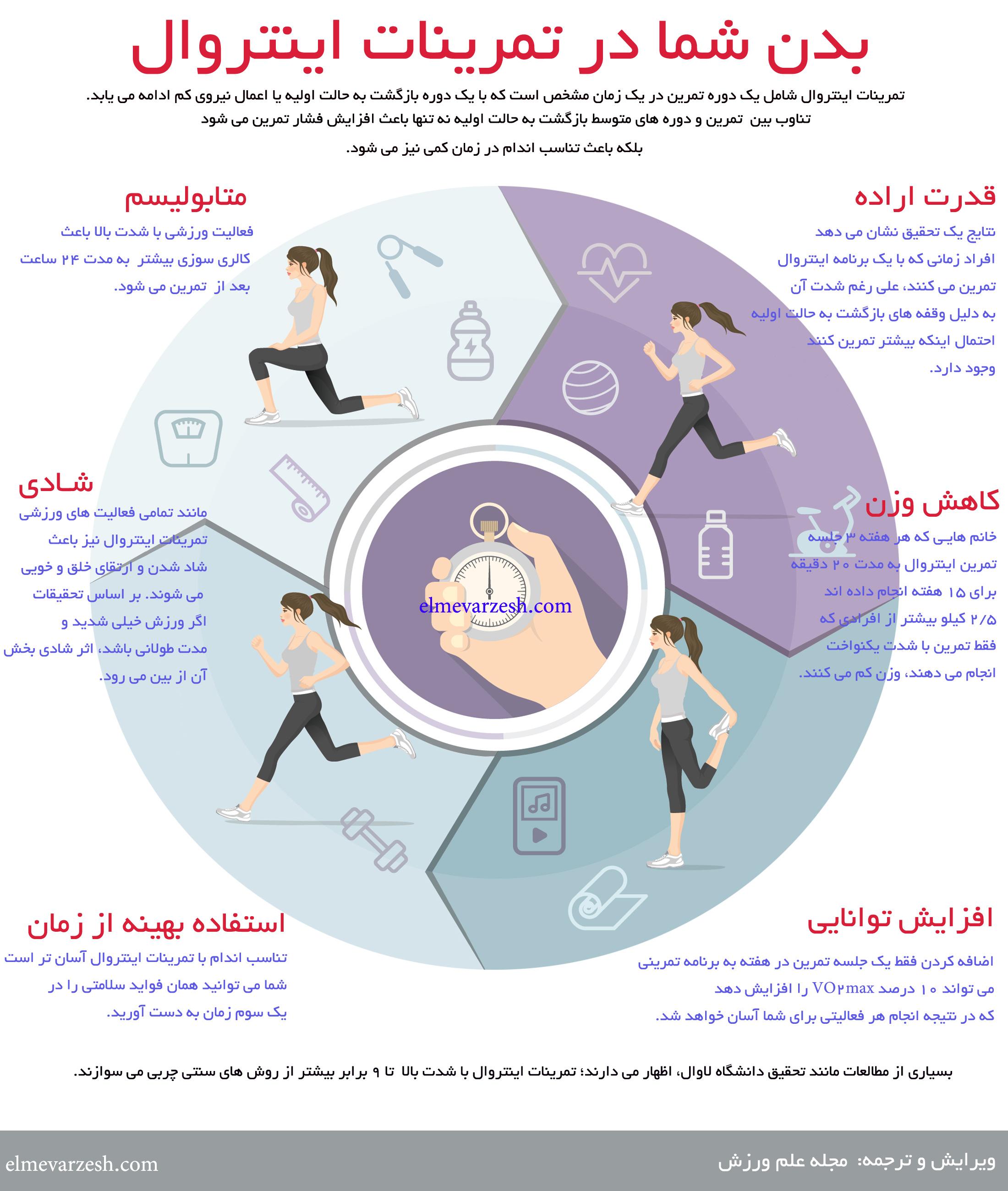 اینفوگرافی: فواید و مزایای تمرینات اینتروال