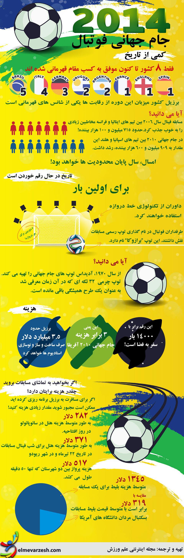 اینفوگرافی: جام جهانی فوتبال 2014